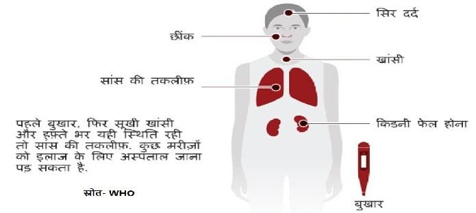 कोरोना वायरस रोग